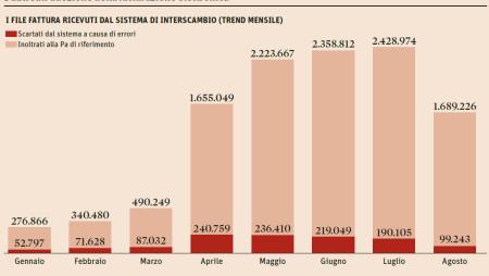 Fattura elettronica: 14,6 milioni di documenti in via telematica. Il grafico del Sole24ore